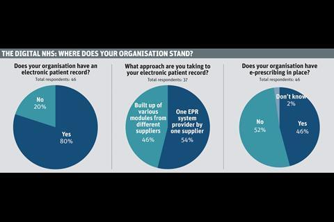 digital e-prescribing survey where does your organisation stand?